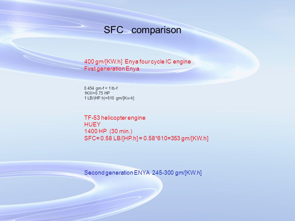 SFC comparison 400 gm/[KW.h] Enya four cycle IC engine